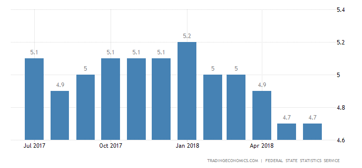 Russia Jobless Rate Holds Steady at Record Low