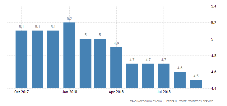Russian Jobless Rate Falls to New Record Low in September