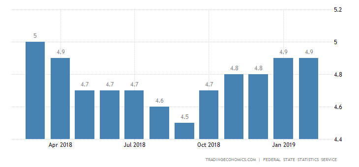 Russia Unemployment Rate Unchanged at 4.9% in February