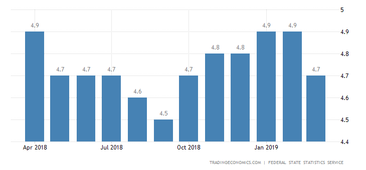 Russia Jobless Rate at 5-Month Low of 4.7%
