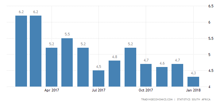 South Africa January Inflation Rate Lowest Since 2015