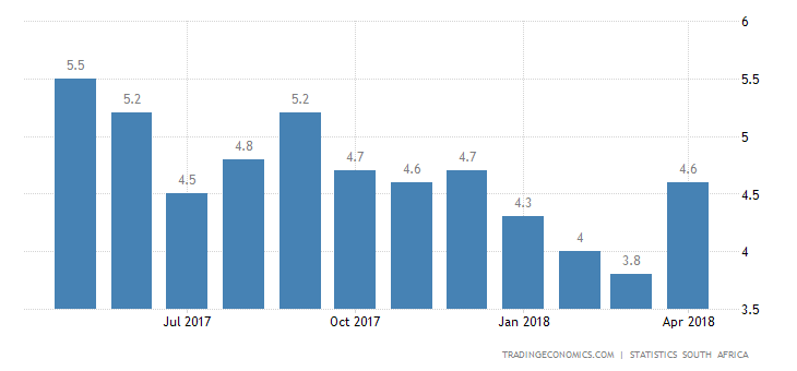 South Africa Inflation Rate Rises to 4-Month High in April