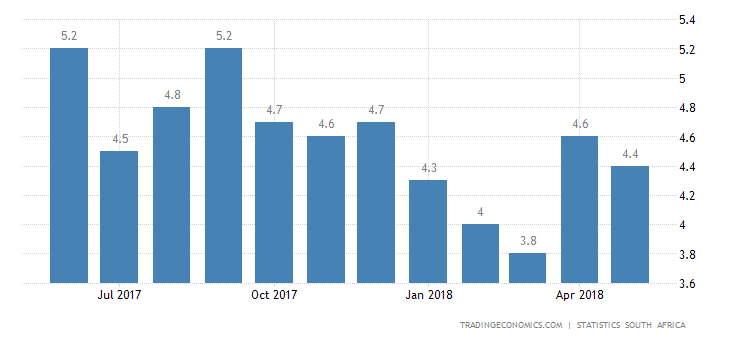 South Africa Inflation Rate Eases to 4.4% YoY in May