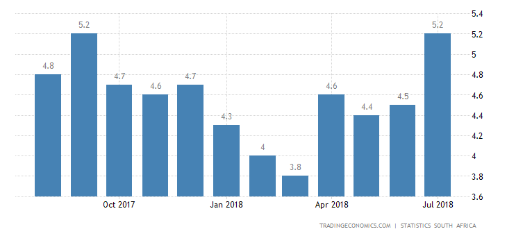 South Africa Inflation Rate Edges Up to 5.1% in July