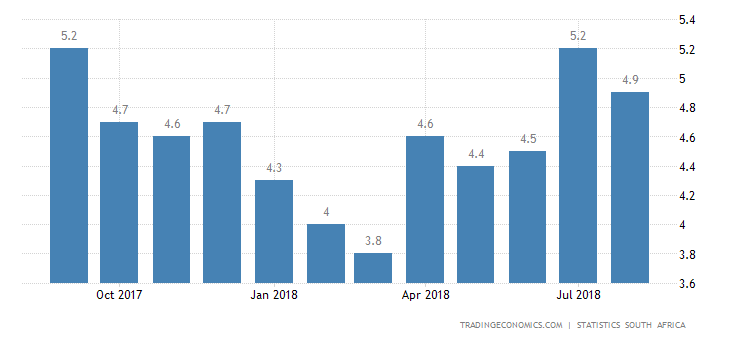 South Africa Inflation Rate Unexpectedly Slows to 4.9%