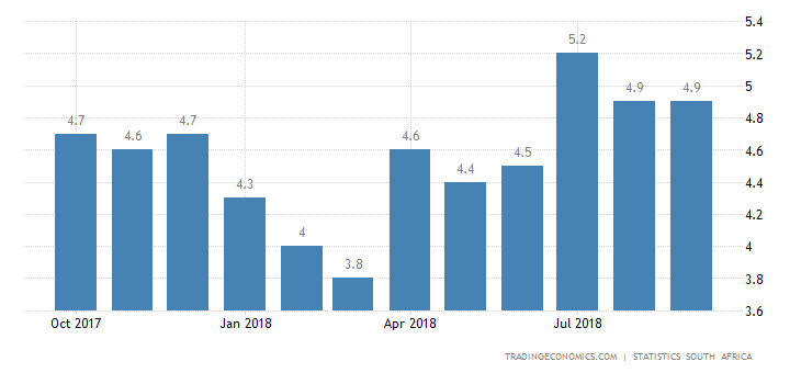 South Africa Annual Inflation Rate Steady at 4.9%