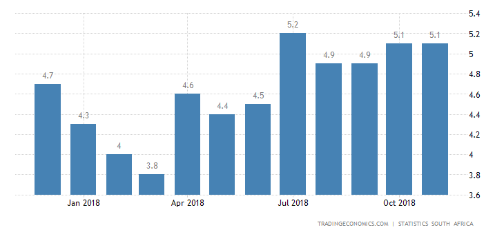 South Africa Inflation Rate at 1-1/2-Year High of 5.2%
