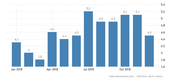 South Africa Inflation Rate Dips to 7-Month Low of 4.5%