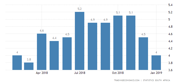 South Africa Inflation Rate at Near 1-Year Low of 4%