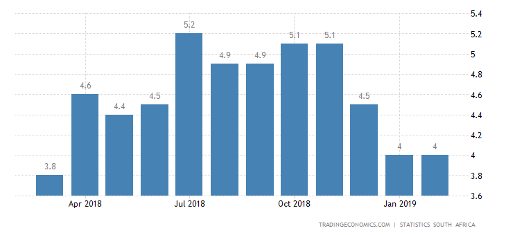 South Africa Inflation Rate Edges Up to 4.1% in February