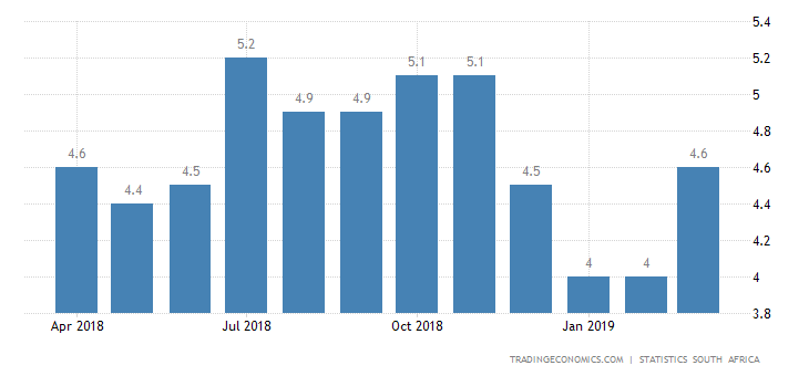 South Africa Inflation Rate at 3-Month High of 4.5%