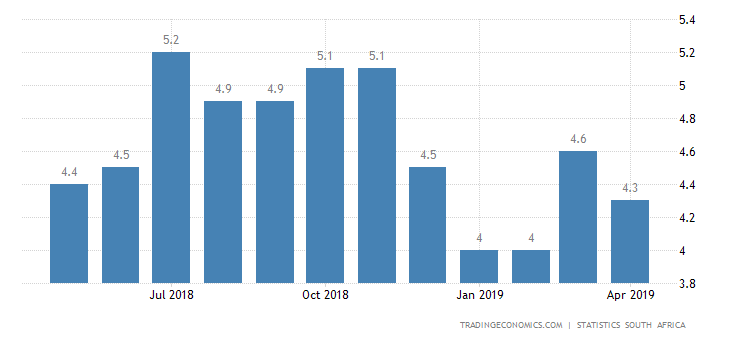 South Africa Inflation Rate Drops to 4.4% in April