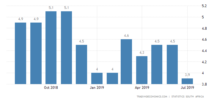 South Africa Inflation Rate Hits 6-Month Low of 4%