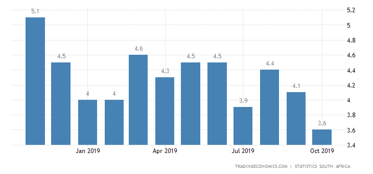 South Africa Inflation Rate Falls to Over 8-1/2-Year Low