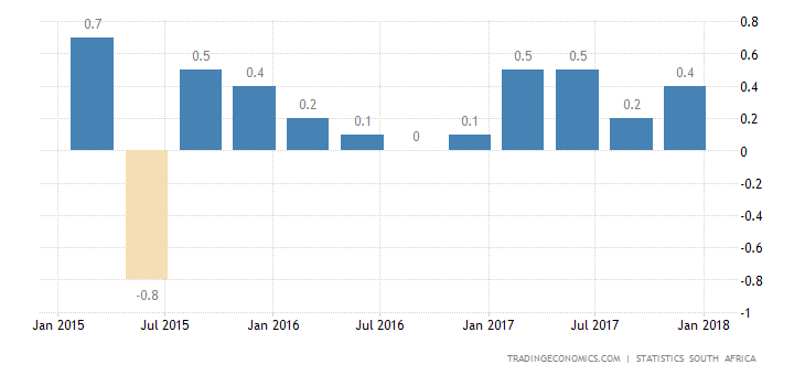 South Africa GDP Growth Strongest Since 2016