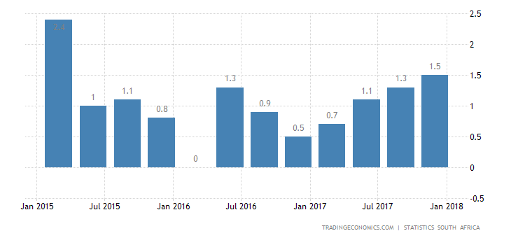 South Africa GDP Grows 1.5% YoY, Strongest Since 2015