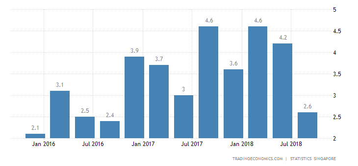 Singapore Economy Expands 2.6% YoY in Q3