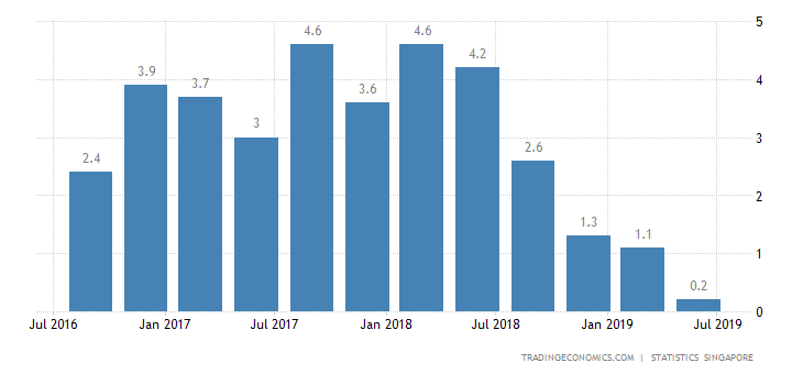 Singapore Q2 GDP Growth Confirmed at A Decade Low