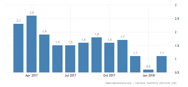 Spain February Inflation Rate Confirmed at 1.1%