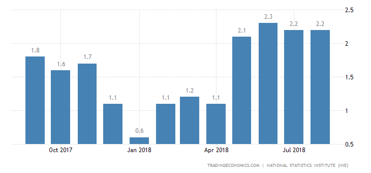 Spain Annual Inflation Rate Confirmed at 2.2% in August