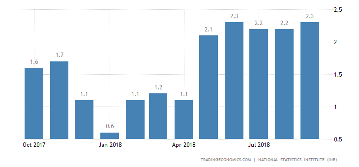 Spain September Annual Inflation Rate Revised Up to 2.3%