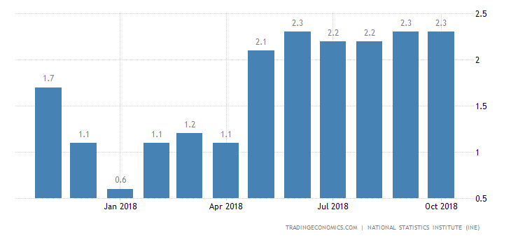 Spain October Annual Inflation Rate Confirmed at 2.3%