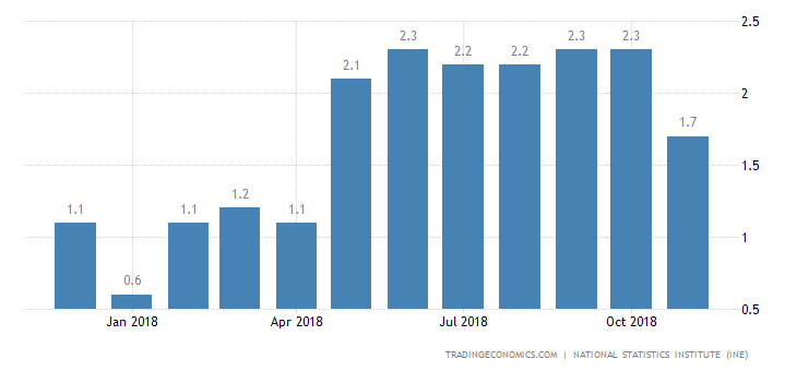 Spain Inflation Rate at 8-Month Low of 1.2% in December