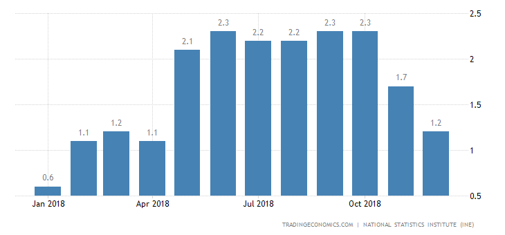 Spain Annual Inflation Rate Confirmed at 1.2% in December