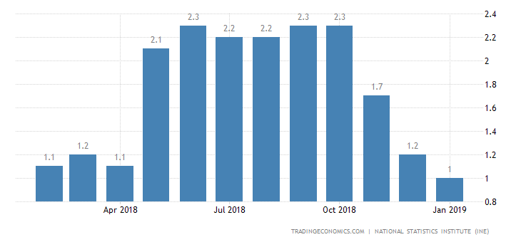 Spain Inflation Rate Confirmed at 1-Year Low of 1%