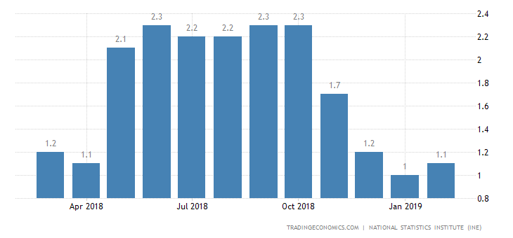Spain Inflation Rate at 4-Month High of 1.3%