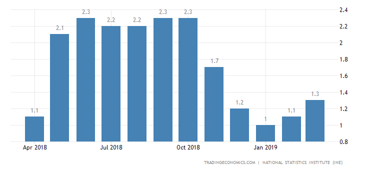 Spain Inflation Rate Confirmed at 1.3% in March