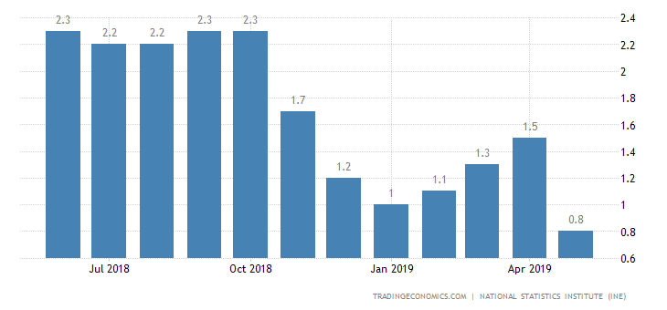 Spain Inflation Rate Confirmed at 16-Month Low of 0.8%