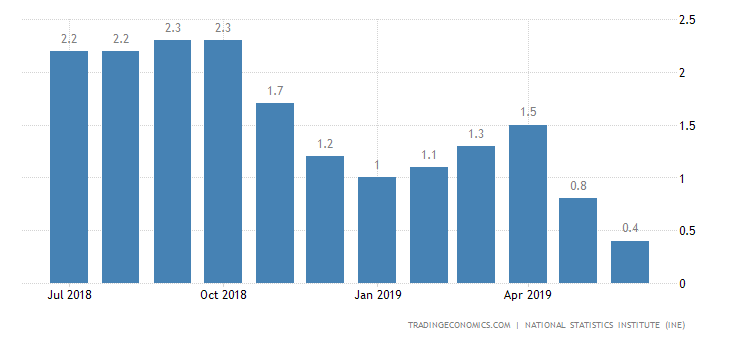 Spain Inflation Rate Confirmed at Near 3-Year Low of 0.4%