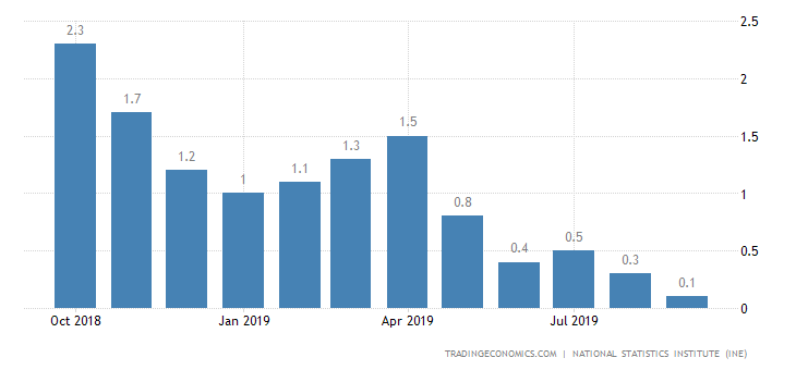 Spain Inflation Rate Drops to 3-Year Low of 0.1%