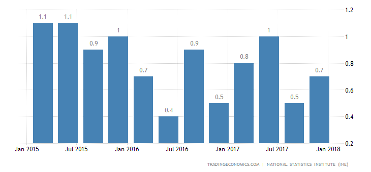 Spain Q4 GDP Growth Confirmed at 0.7%
