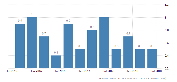Spain GDP Growth Weakest Since 2014