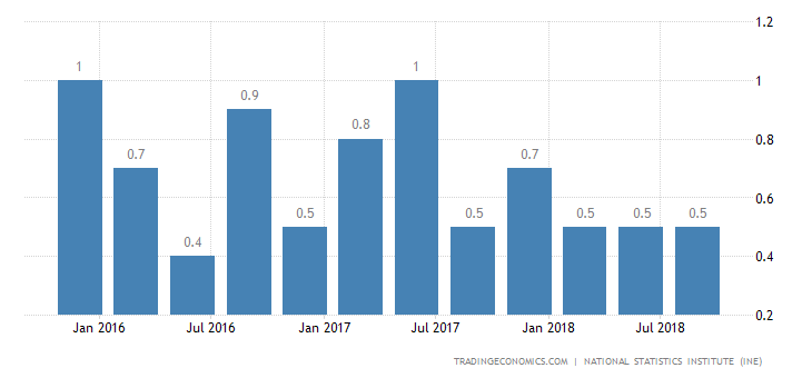 Spain Q3 GDP Growth Confirmed at 0.6%