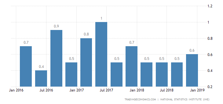 Spain Q4 GDP Growth Revised Lower to 0.6%