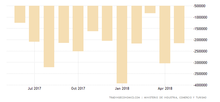 Spanish Trade Deficit Widens 154.4% YoY in April
