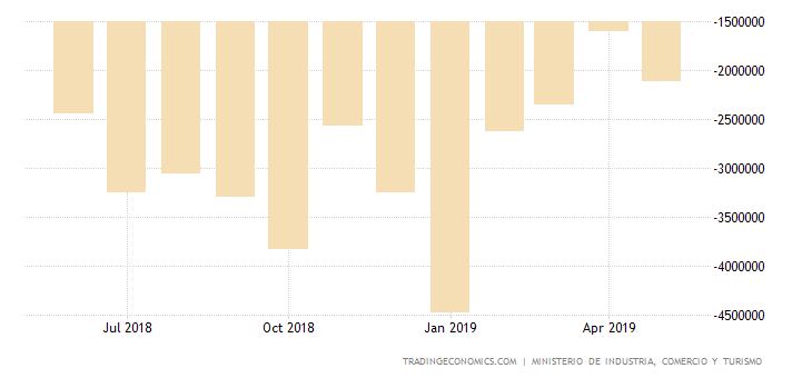 Spain Trade Gap Shrinks Sharply in April