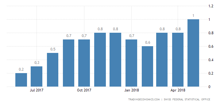 Swiss Inflation Rate Highest Since 2011