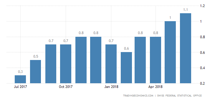 Swiss Inflation Rate at Over 8-Year High