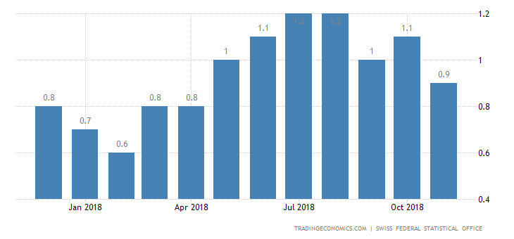Swiss Annual Inflation Rate at 7-Month Low in November