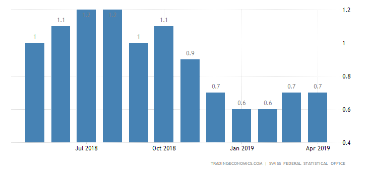 Swiss April Inflation Rate Matches Estimates