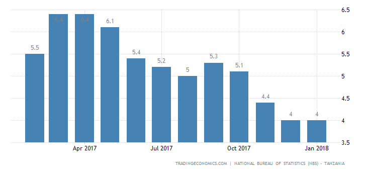 Tanzania Inflation Rate Steady at 4.0% in January
