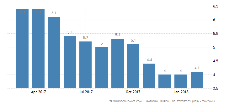 Tanzania Inflation Rate Rises to 4.1% in February
