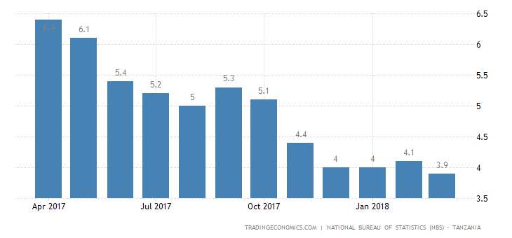 Tanzania Inflation Rate Lowest Since 2004