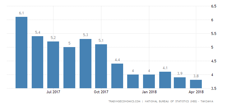 Tanzania Inflation Rate Falls to Lowest Since 2004