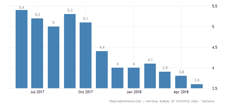 Tanzania Inflation Rate Lowest Since Early 2004