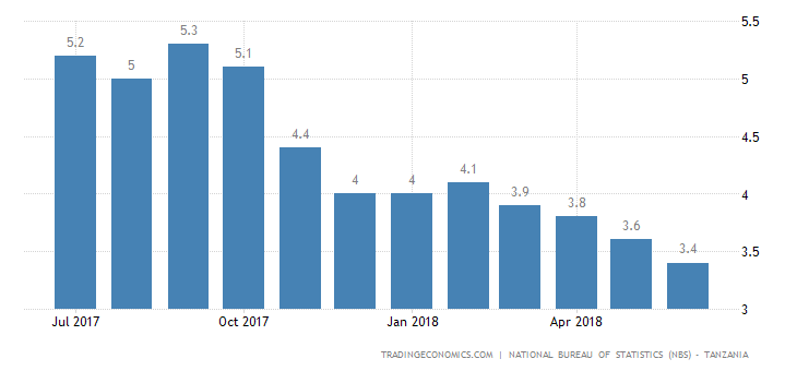 Tanzania Inflation Rate Lowest Since 2003